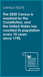 The 2020 Census is required by the Constitution, and the U.S. has counted its population every 10 years since 1790.