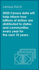 2020 Census data will help inform how billions of dollars are distributed to states and communities every year for the next 10 years.